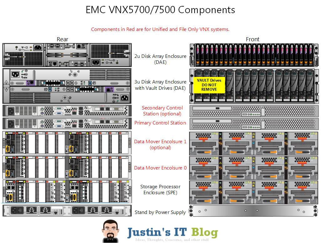 Anatomy Of An Emc Vnx Array Justin S It Blog Justin S